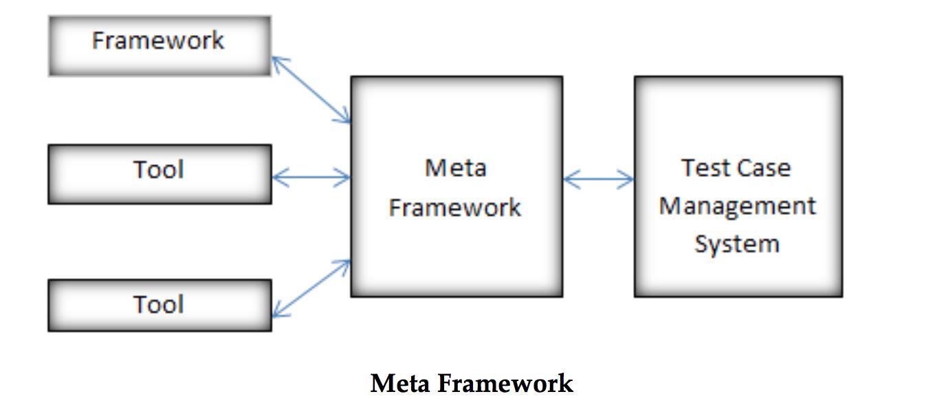 MetaFramework
